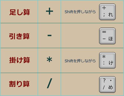 四則演算の記号