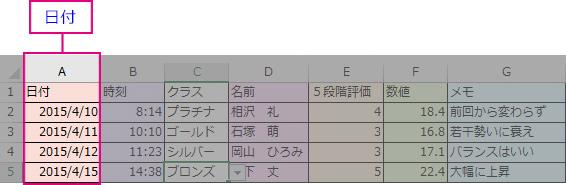 「日付」の入力規則を設定した列