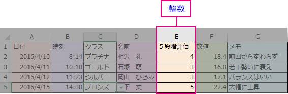 「整数」の入力規則を設定した列
