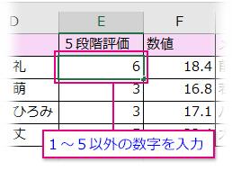 データの入力規則で「整数」を「1~5までの間」で設定したセルに「6」を入力