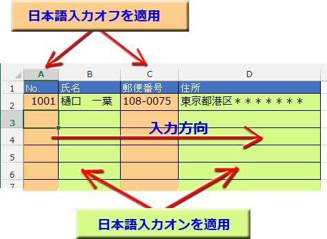 表のそれぞれの列に日本語入力の入力規則を設定