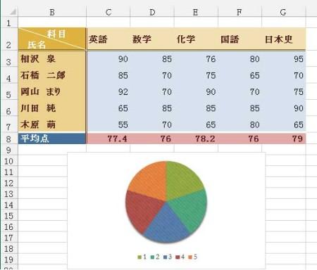 テーマ・オーガニックを適用した表とグラフ