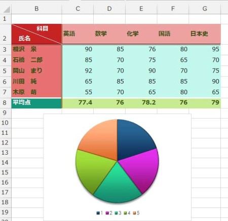 テーマ・スライスを適用した表とグラフ