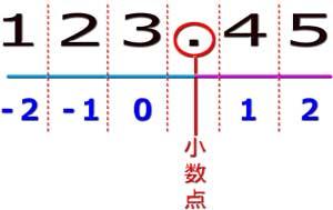 丸める桁数の対応数値
