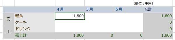 千円単位の数値になった