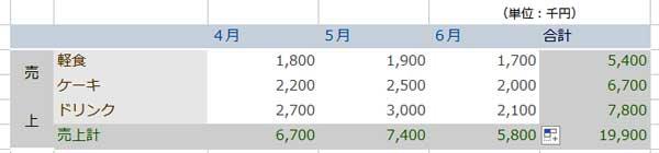 千円単位の表が完成