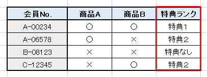 関数の例題に使う表サンプル