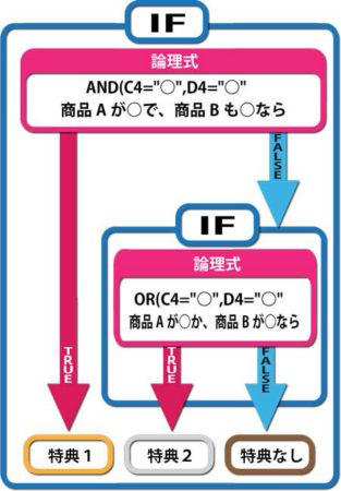 IF関数にAND関数とOR関数をネストして複数条件を設定する構造を図式化