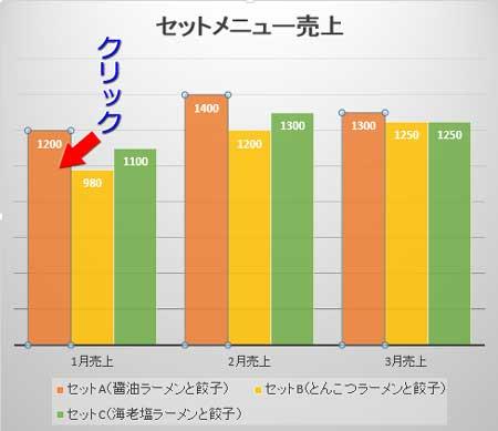 グラフの系列をクリック