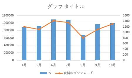 マーカー付き折れ線の複合グラフが作成される