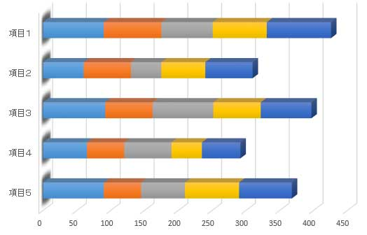 横棒グラフの項目軸の修正が完了