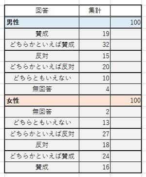 2重ドーナツグラフ作成用の表