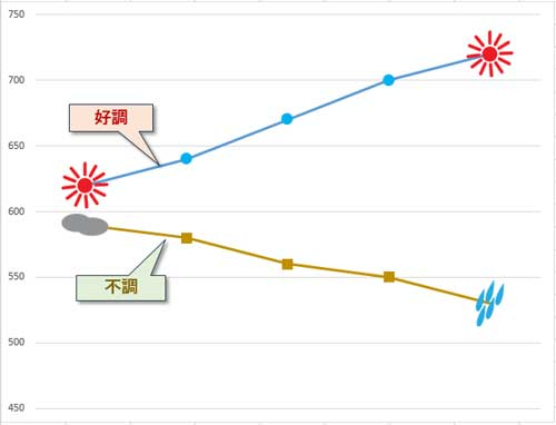 自作マーカーを取り入れた折れ線グラフの例