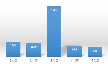 高低差の大きい棒グラフ