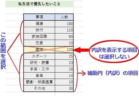 表データのセル範囲の選択方法