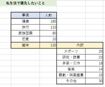 補助円付きグラフの構成表
