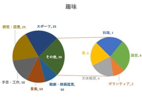 一桁台のデータが補助円に配分された