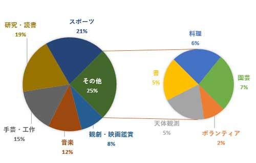 パーセント値で作成したグラフ