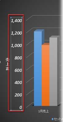 数値軸の目盛りが千円単位に変わった