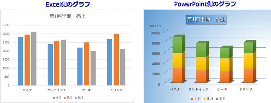 ExcelとPowerPointのグラフ比較