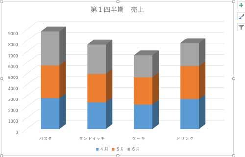 グラフにデータが反映