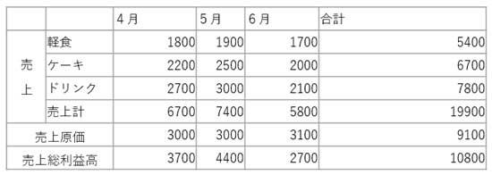 セル幅を均等にするための表サンプル