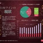 日本ワインをテーマにしたプレゼンのスライド・グラフの挿入