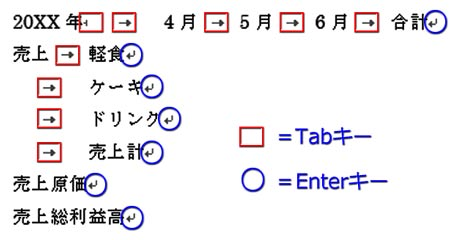 文字列の入力ごとにTabキー