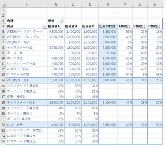 ピボットテーブルのクロス集計表に集計アイテムを追加する ...
