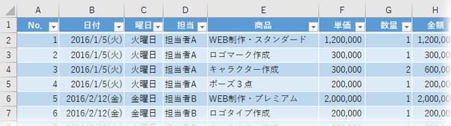 WEBデザイン会社のデータ表