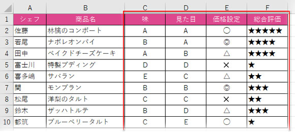 ランク判定する表