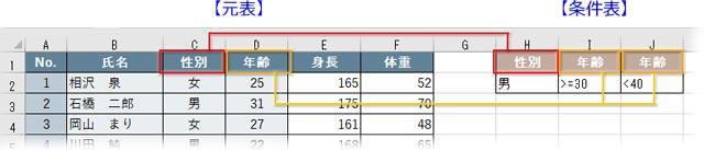 元表と条件表の列見出しの文字は完全に一致させる