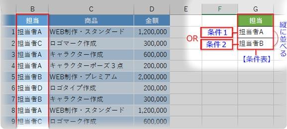 同一のフィールドでOR条件を指定する条件表
