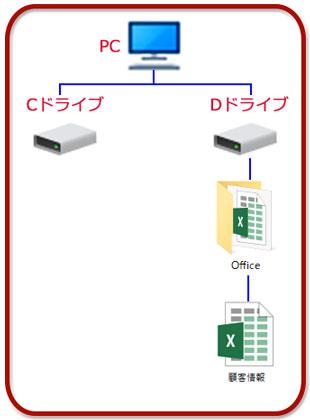 ファイルの格納図