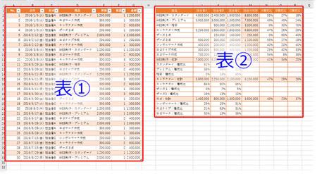 別ページに印刷する複数の表