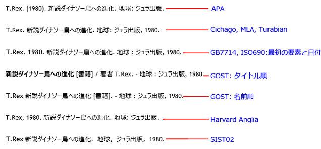 文献目録のスタイルによる比較