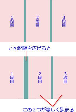 「間隔1」の修正分を2段めと3段目が分け合う