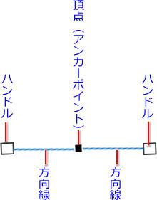 頂点と方向線ハンドルの構成