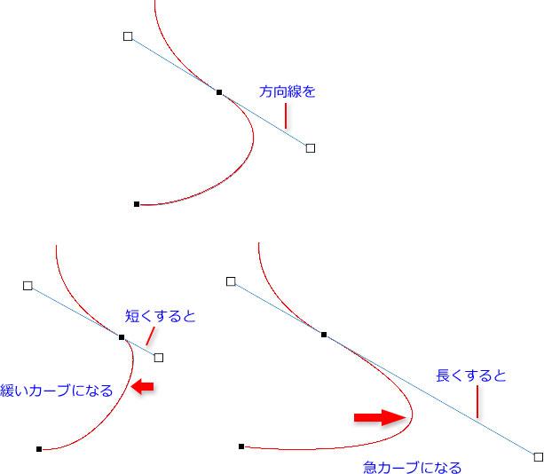 方向線の長さとカーブの関係