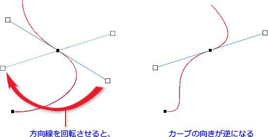 方向線の向きとカーブの関係