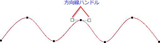 曲線の方向を示すハンドル