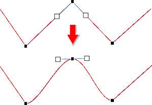 直線が曲線になる