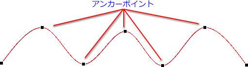 図形のパス上にアンカーポイントが表示