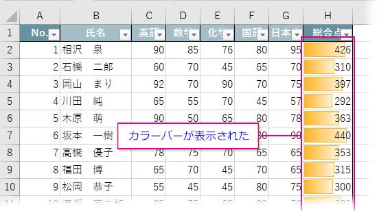 データバーが表示されたセル範囲