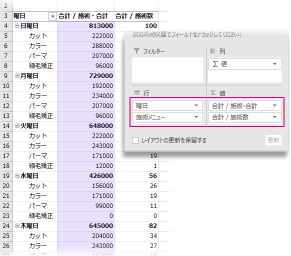 「曜日」ごとに施術の売上と個数をまとめたピボットテーブル