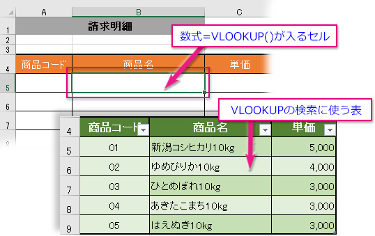 VLOOKUP関数の数式が入るセルと検索に使う表