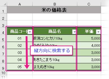 検索に使う表はデータを縦並べに作成