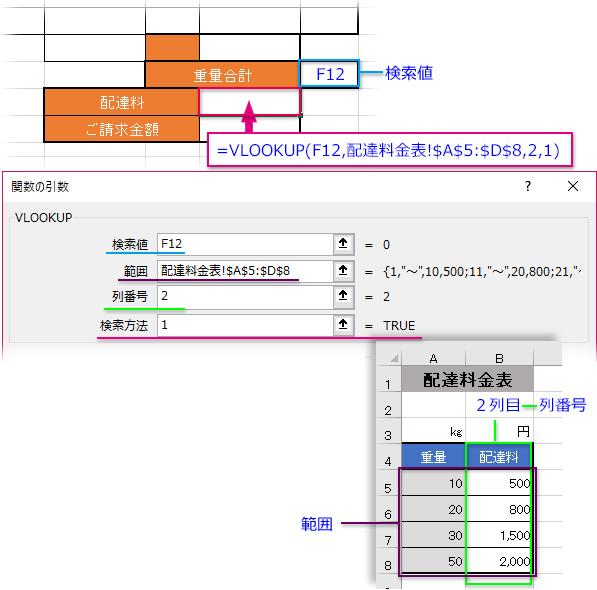 VLOOKUP関数で「重量合計」を検索値にして「配達料金表」から「配達料」を表示させる