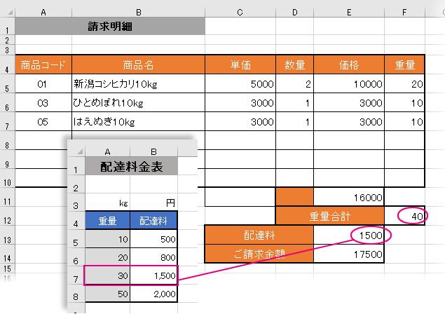 TRUE指定のVLOOKUP関数で「重量合計」と「配達料」を自動入力させた結果